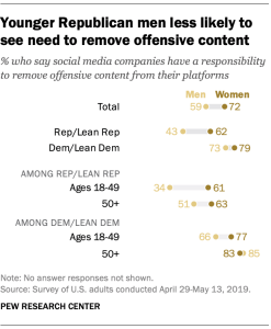 ft_19.07.11_socialmediacompanies_younger-republican-men-less-likely-see-need-remove-offensive-content_2